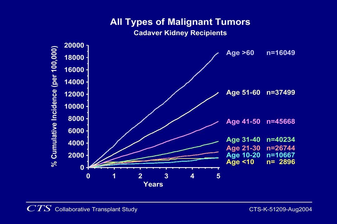 Factores que pueden influir en los resultados del trasplante renal a largo plazo Calidad del órgano (edad donante, ECD) Alorreactividad ( HLA, sensibilización, inmunosupresión, rechazo agudo y crónico (NCT) Estado del paciente (enfermedades asociadas, comorbilidad)
