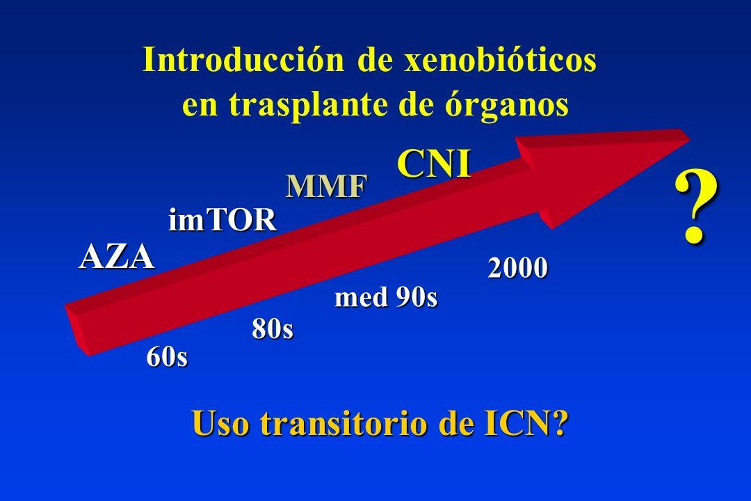 ICN MMF AZA imTOR 60s 80s med 90s 2000 Introducción de xenobióticos en trasplante de órganos