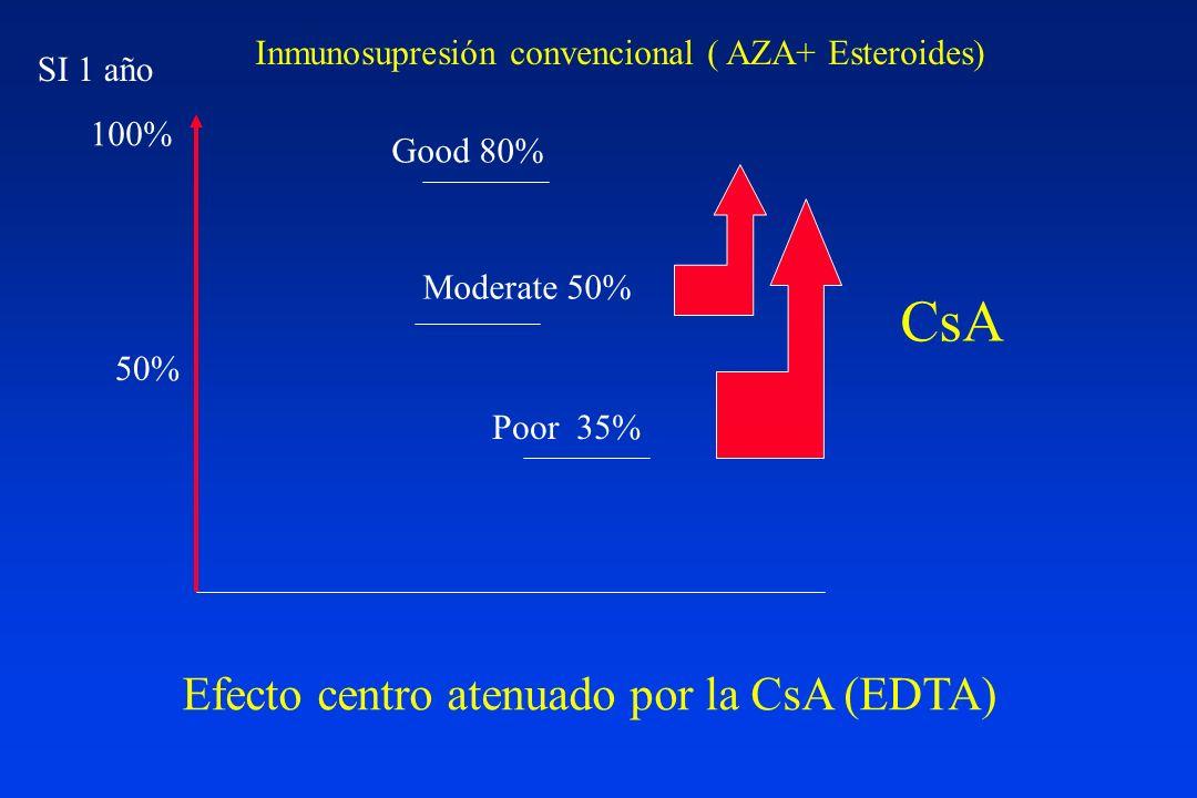 Beneficios de CsA en trasplante renal en comparación con la IS convencional (mediados 80) Reducción de rechazo agudo Reducción dosis acumulativas de esteroides Reducción de infección bacteriana Introducción de la monitorización PK en trasplante Aumento de la supervivencia a 1 año.