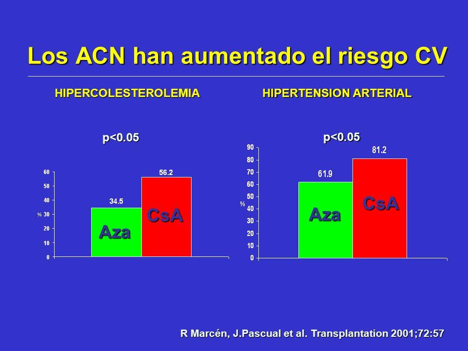 Los ACN han aumentado el riesgo CV R Marcén, J.Pascual et al. Transplantation 2001;72:57 p<0.05 p<0.05 HIPERCOLESTEROLEMIA HIPERTENSION ARTERIAL Aza A