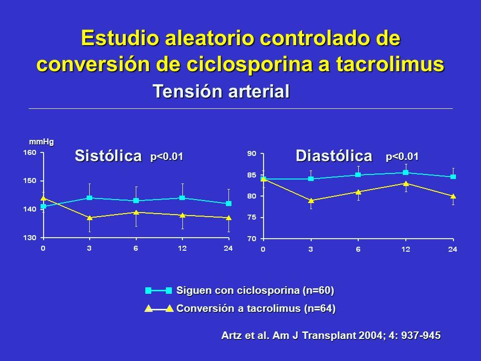 Estudio aleatorio controlado de conversión de ciclosporina a tacrolimus Siguen con ciclosporina (n=60) Conversión a tacrolimus (n=64) Tensión arterial
