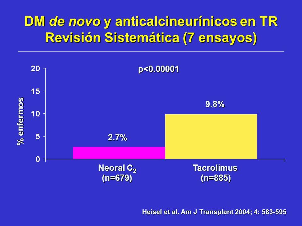 Tacrolimus(n=885) Neoral C 2 (n=679) % enfermos 9.8% 2.7% p<0.00001 DM de novo y anticalcineurínicos en TR Revisión Sistemática (7 ensayos) Heisel et