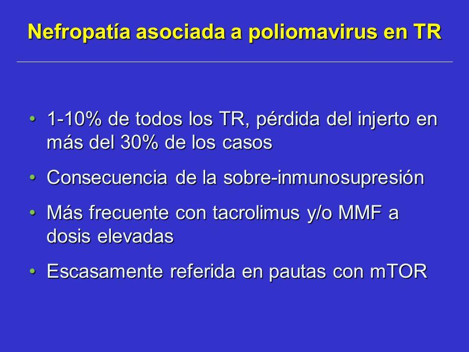 Nefropatía asociada a poliomavirus en TR 1-10% de todos los TR, pérdida del injerto en más del 30% de los casos1-10% de todos los TR, pérdida del inje