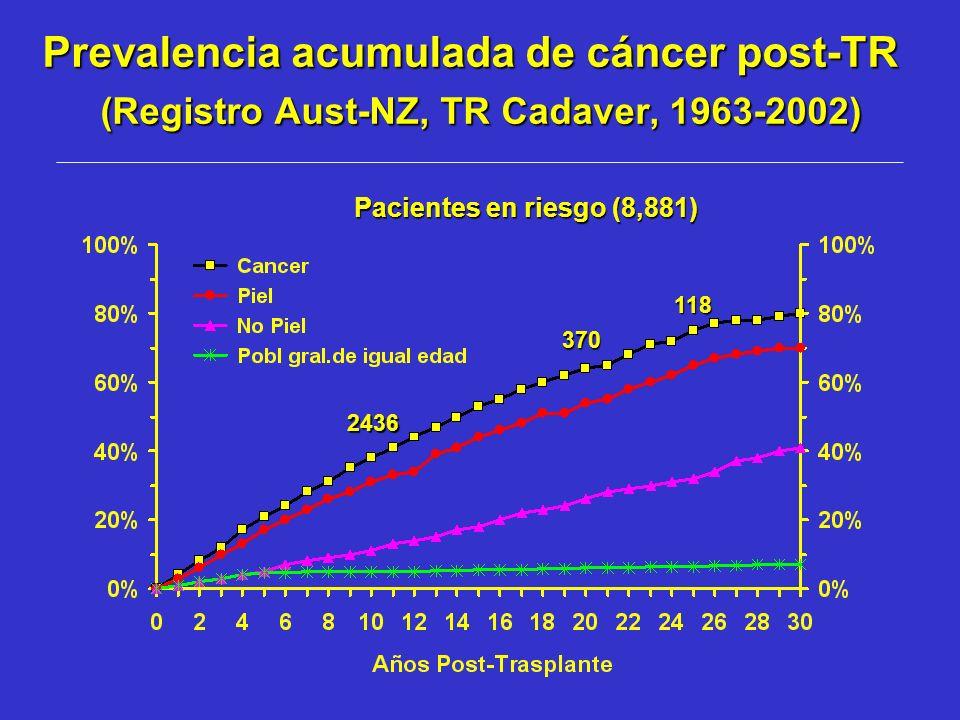 Prevalencia acumulada de cáncer post-TR (Registro Aust-NZ, TR Cadaver, 1963-2002) Pacientes en riesgo (8,881) 2436 370 118
