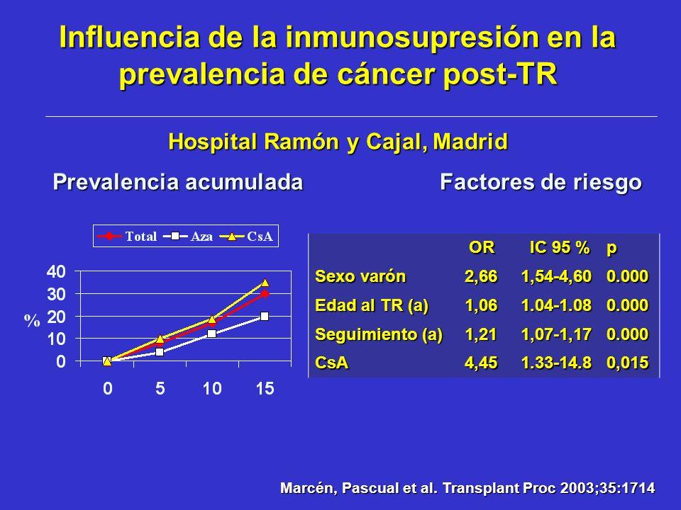 Influencia de la inmunosupresión en la prevalencia de cáncer post-TR Hospital Ramón y Cajal, Madrid OR OR IC 95 % IC 95 %p Sexo varón 2,66 2,661,54-4,