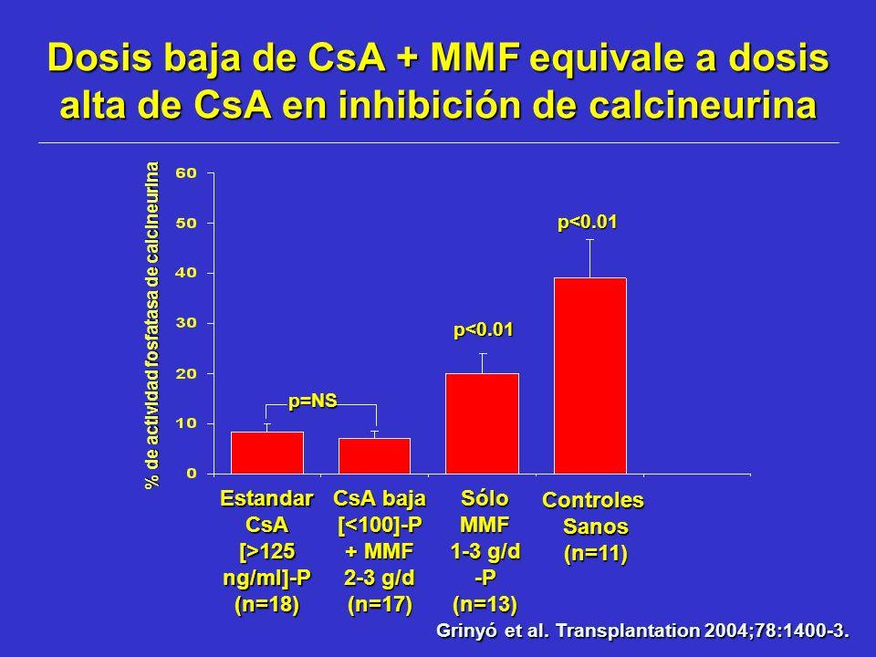 Dosis baja de CsA + MMF equivale a dosis alta de CsA en inhibición de calcineurina Estandar CsA [>125 ng/ml]-P (n=18) CsA baja [<100]-P + MMF 2-3 g/d