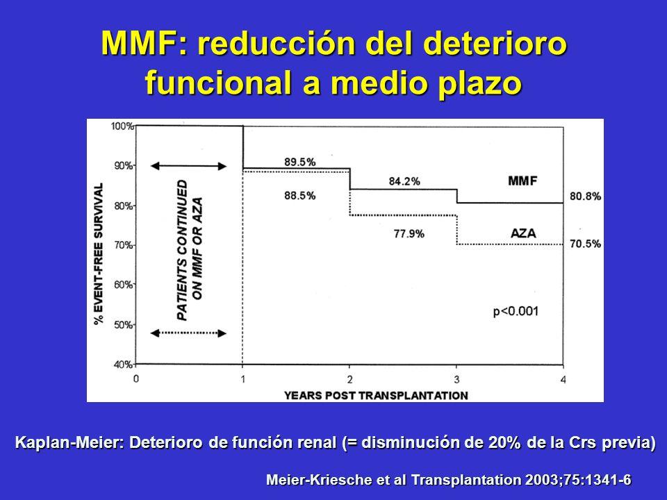 Kaplan-Meier: Deterioro de función renal (= disminución de 20% de la Crs previa) Meier-Kriesche et al Transplantation 2003;75:1341-6 MMF: reducción de