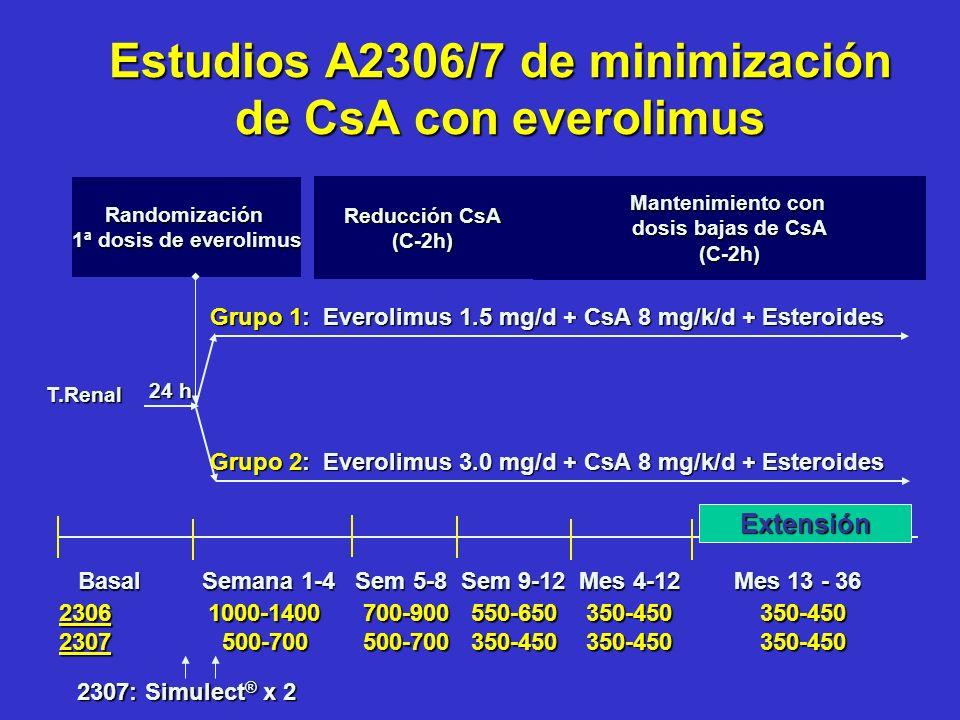 Estudios A2306/7 de minimización de CsA con everolimus T.Renal Randomización 1ª dosis de everolimus Grupo 1: Everolimus 1.5 mg/d + CsA 8 mg/k/d + Este