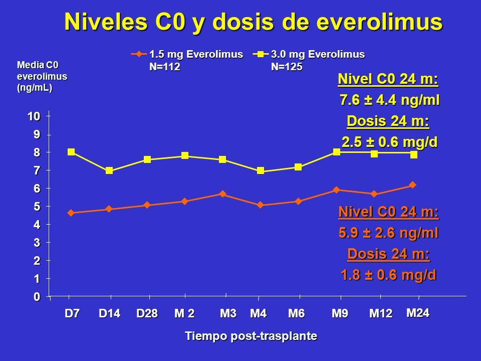 Niveles C0 y dosis de everolimus Niveles C0 y dosis de everolimus Tiempo post-trasplante Media C0 everolimus (ng/mL) 0 1 2 3 4 5 6 7 8 9 10 D7D14D28 M