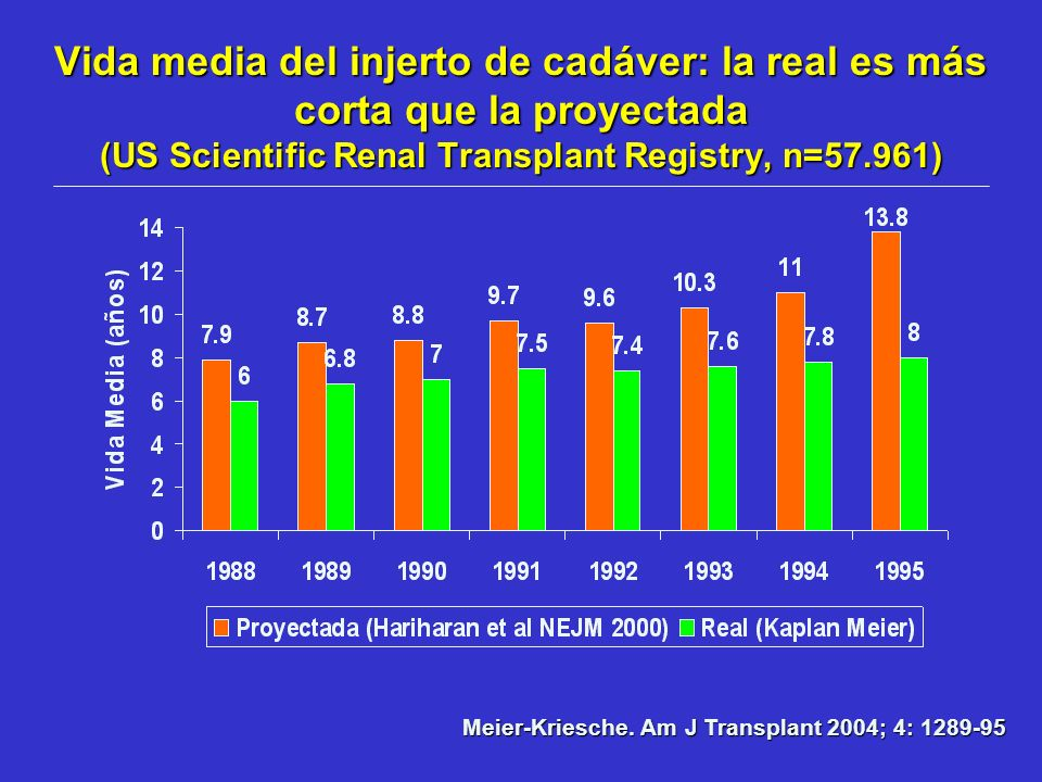 Vida media del injerto de cadáver: la real es más corta que la proyectada (US Scientific Renal Transplant Registry, n=57.961) Meier-Kriesche. Am J Tra
