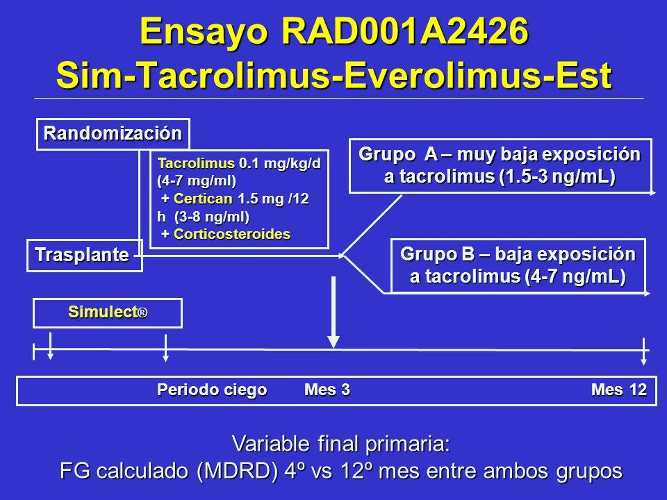 Ensayo RAD001A2426 Sim-Tacrolimus-Everolimus-Est Grupo A – muy baja exposición a tacrolimus (1.5-3 ng/mL) Grupo B – baja exposición a tacrolimus (4-7