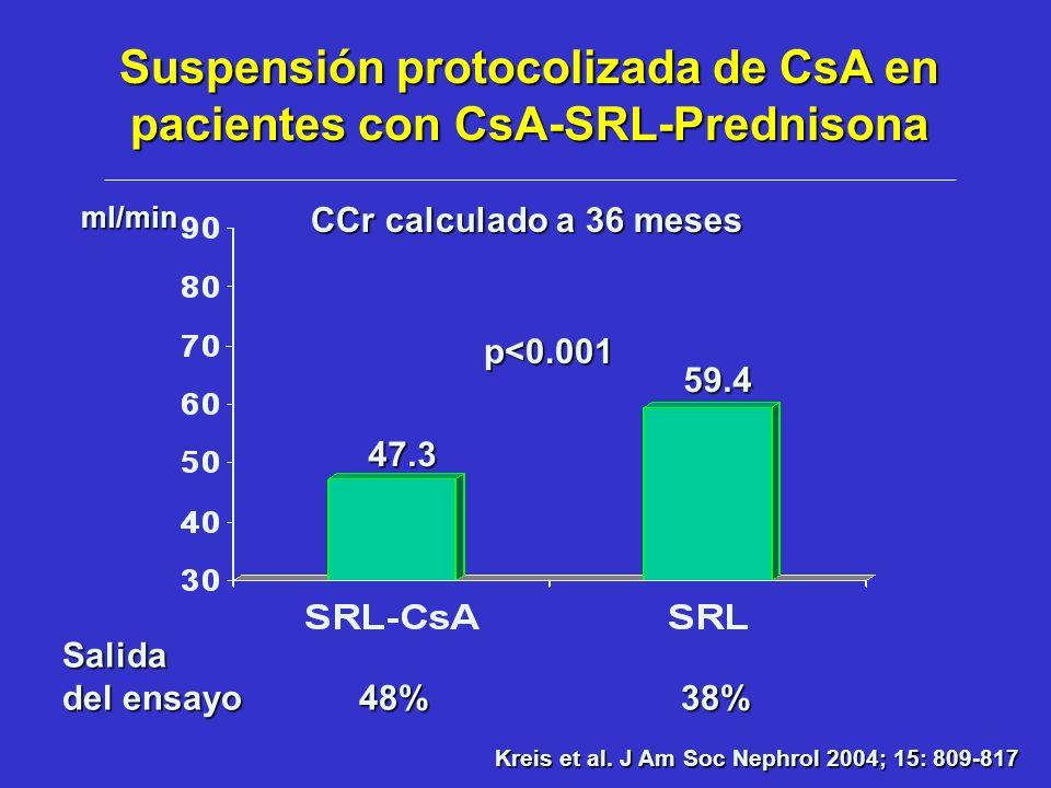 Kreis et al. J Am Soc Nephrol 2004; 15: 809-817 CCr calculado a 36 meses 47.3 59.4 p<0.001 ml/min Salida del ensayo 48% 38% Suspensión protocolizada d