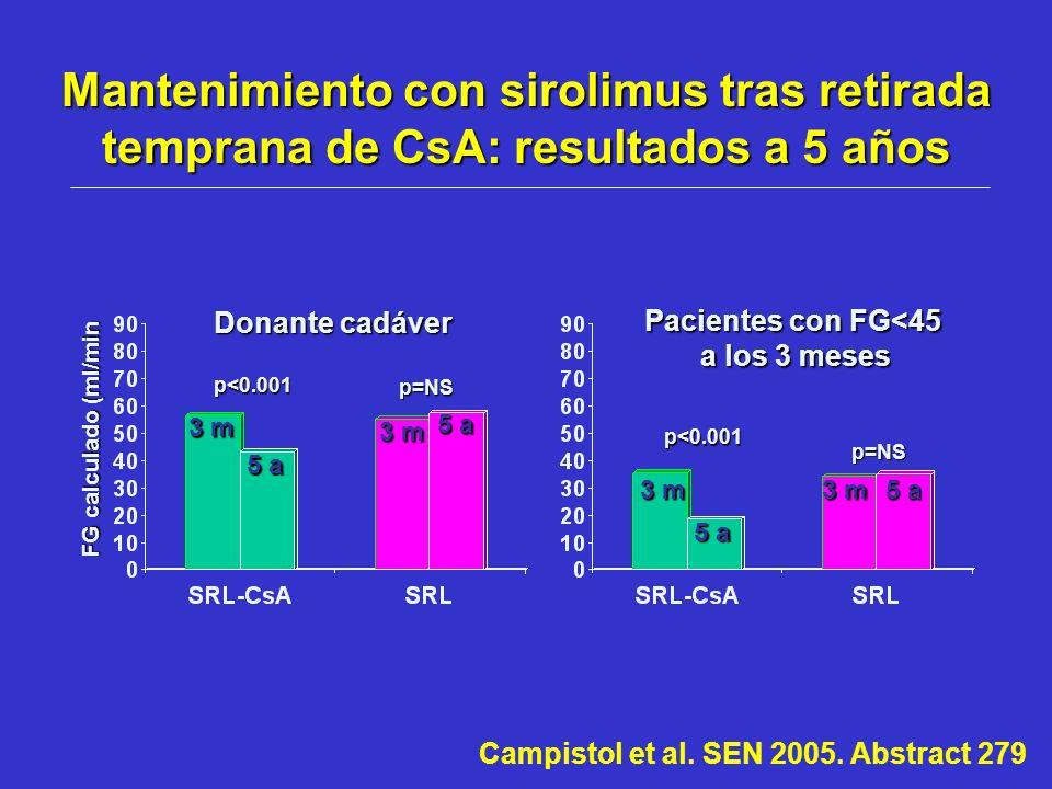 Mantenimiento con sirolimus tras retirada temprana de CsA: resultados a 5 años 3 m 5 a Donante cadáver 3 m 5 a 3 m Pacientes con FG<45 a los 3 meses C
