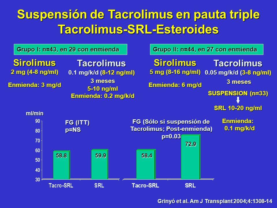 Suspensión de Tacrolimus en pauta triple Tacrolimus-SRL-Esteroides Sirolimus 2 mg (4-8 ng/ml) Enmienda: 3 mg/d Grupo I: n=43, en 29 con enmienda Griny