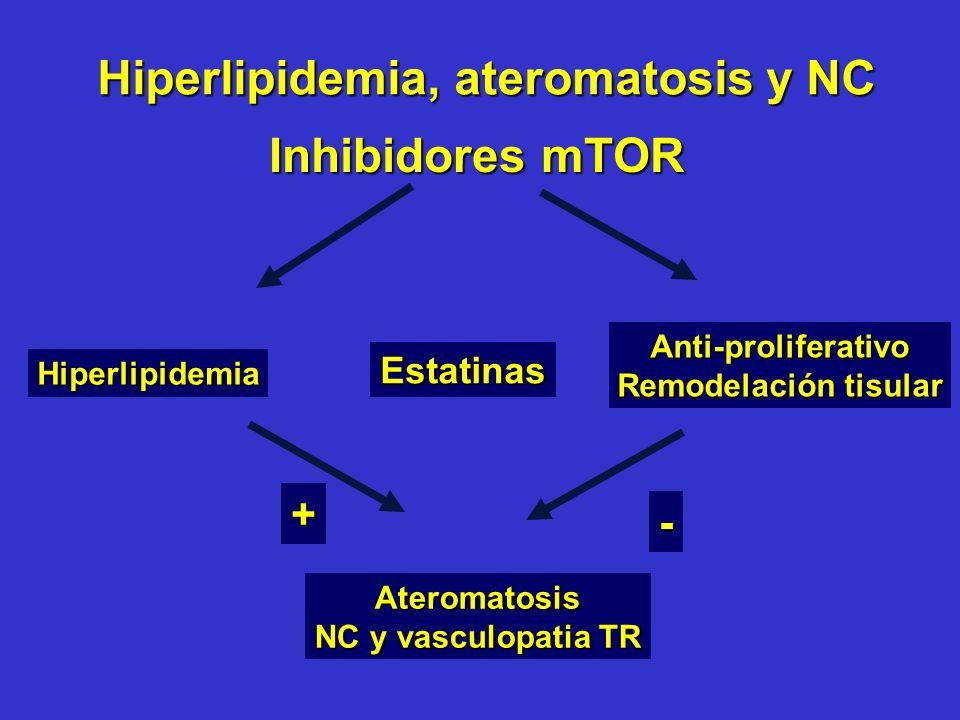Hiperlipidemia, ateromatosis y NC Inhibidores mTOR Hiperlipidemia Anti-proliferativo Remodelación tisular Ateromatosis NC y vasculopatia TR Estatinas