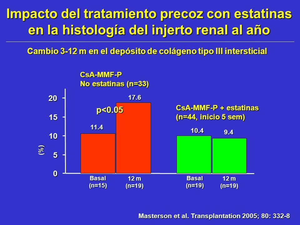 Cambio 3-12 m en el depósito de colágeno tipo III intersticial 0 5 10 15 (%) (%) 20 12 m (n=19) 11.4 CsA-MMF-P No estatinas (n=33) 17.6 Basal(n=15) 12