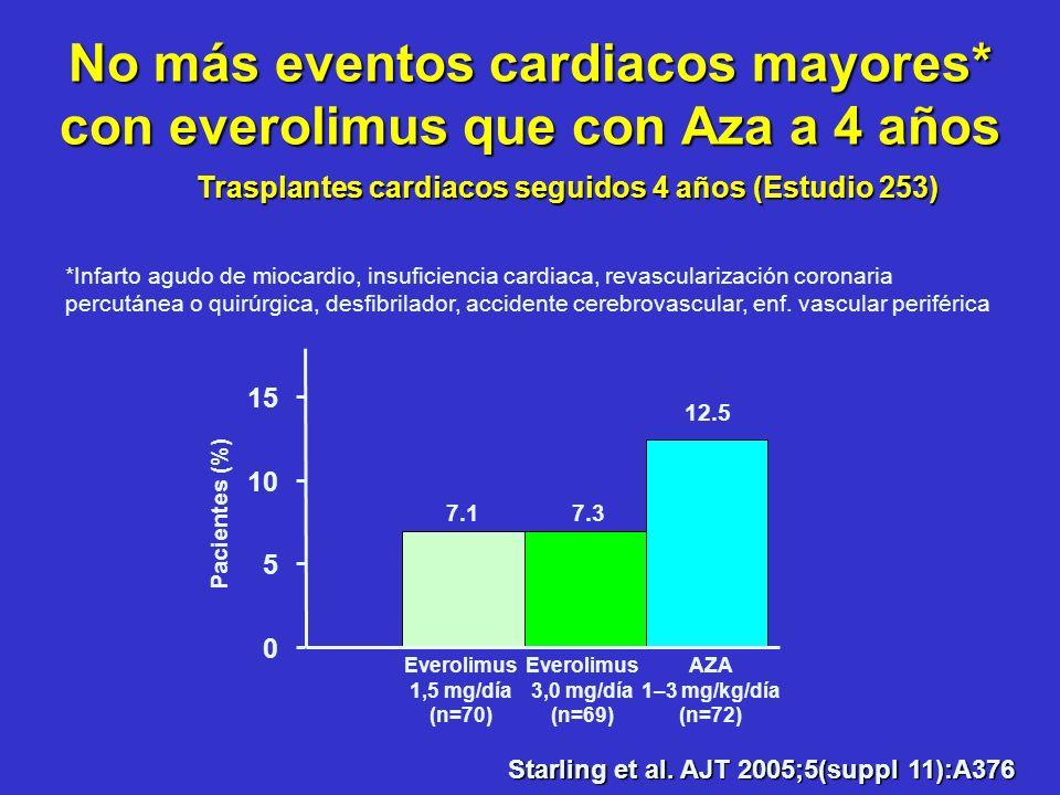 No más eventos cardiacos mayores* con everolimus que con Aza a 4 años 12.5 7.17.3 0 5 10 15 Pacientes (%) AZA 1–3 mg/kg/día (n=72) Trasplantes cardiac