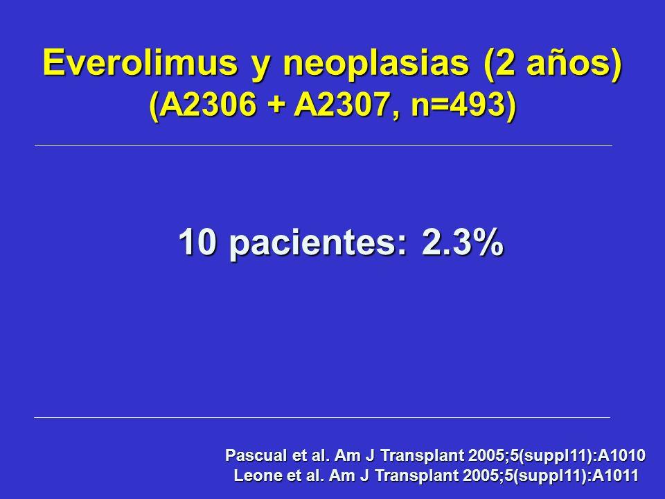 Everolimus y neoplasias (2 años) (A2306 + A2307, n=493) Pascual et al. Am J Transplant 2005;5(suppl11):A1010 Leone et al. Am J Transplant 2005;5(suppl
