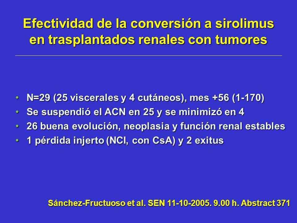 Efectividad de la conversión a sirolimus en trasplantados renales con tumores N=29 (25 viscerales y 4 cutáneos), mes +56 (1-170)N=29 (25 viscerales y