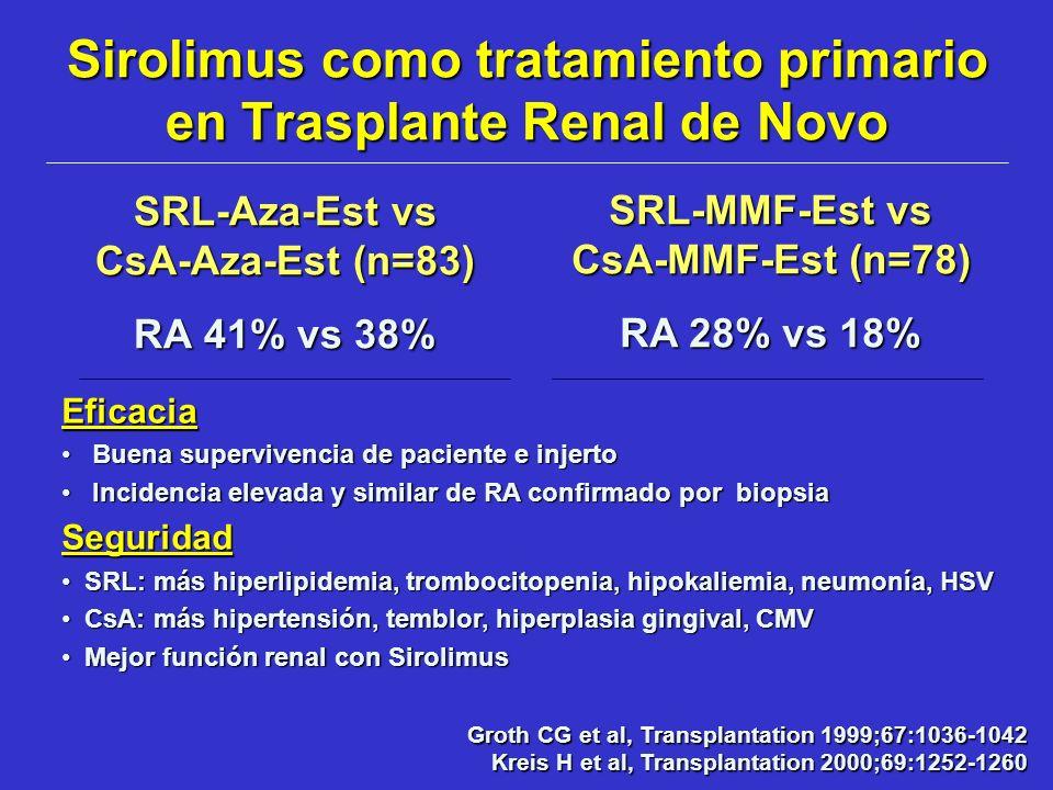 Sirolimus como tratamiento primario en Trasplante Renal de Novo SRL-Aza-Est vs CsA-Aza-Est (n=83) RA 41% vs 38% SRL-MMF-Est vs CsA-MMF-Est (n=78) RA 2