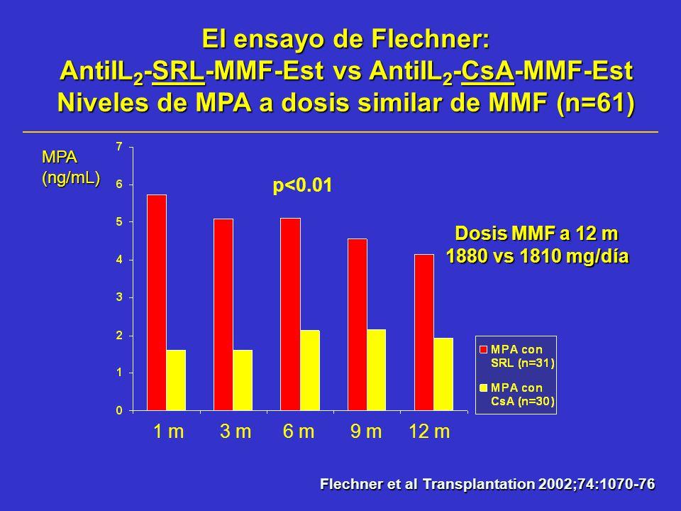 El ensayo de Flechner: AntiIL 2 -SRL-MMF-Est vs AntiIL 2 -CsA-MMF-Est Niveles de MPA a dosis similar de MMF (n=61) MPA(ng/mL) Flechner et al Transplan