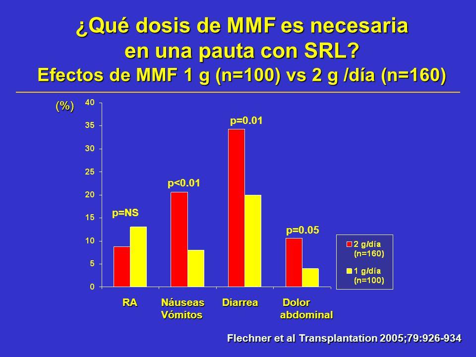 ¿Qué dosis de MMF es necesaria en una pauta con SRL? Efectos de MMF 1 g (n=100) vs 2 g /día (n=160) (%) Flechner et al Transplantation 2005;79:926-934