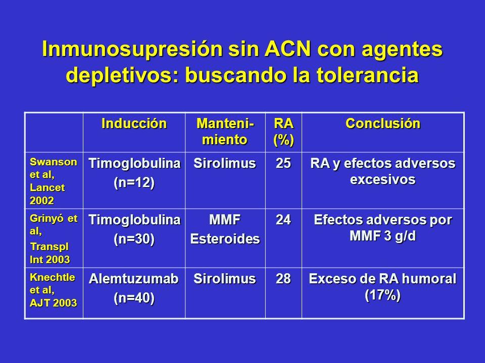 Inducción Manteni- miento RA (%) Conclusión Swanson et al, Lancet 2002 Timoglobulina(n=12)Sirolimus25 RA y efectos adversos excesivos Grinyó et al, Tr