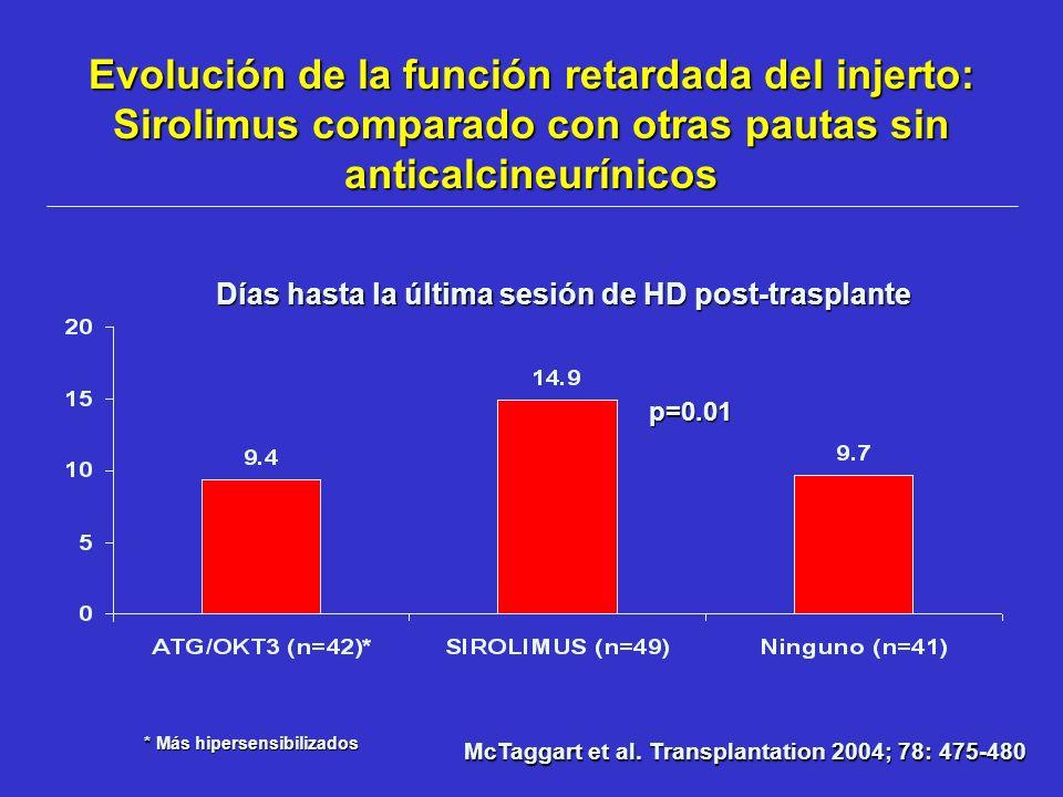 Evolución de la función retardada del injerto: Sirolimus comparado con otras pautas sin anticalcineurínicos Días hasta la última sesión de HD post-tra
