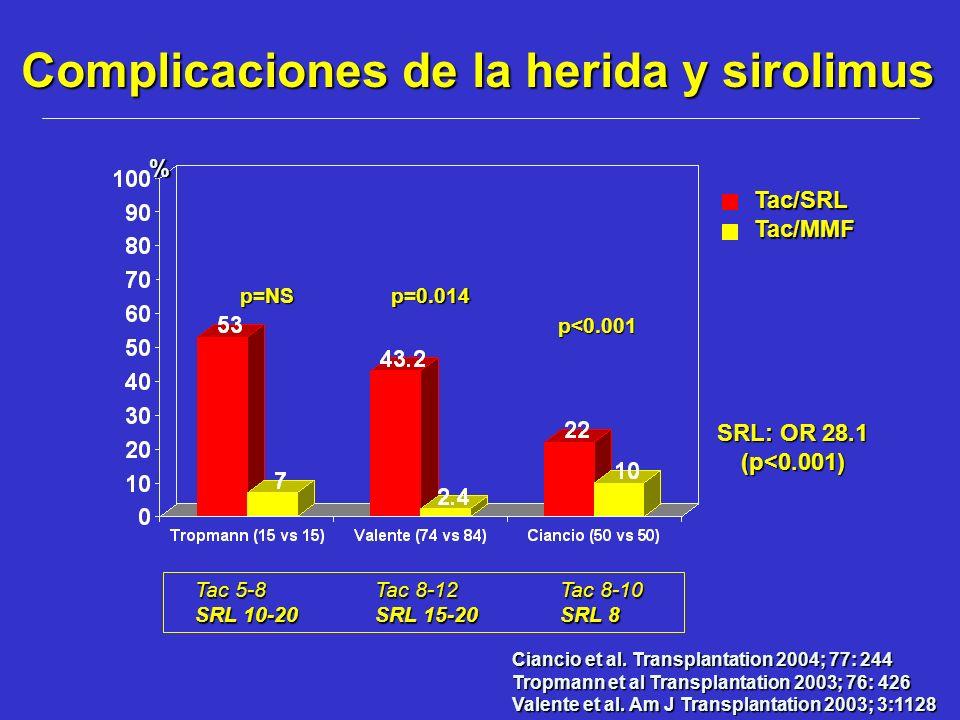 p=NS Tac/SRLTac/MMF p=0.014 Ciancio et al. Transplantation 2004; 77: 244 Tropmann et al Transplantation 2003; 76: 426 Valente et al. Am J Transplantat