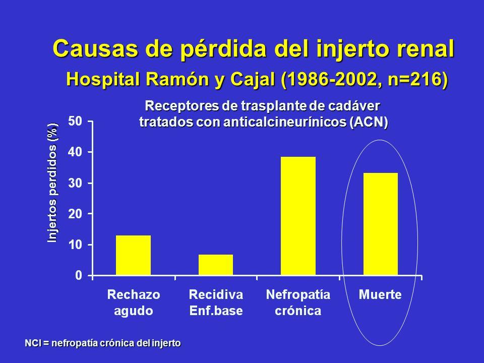 Sirolimus como tratamiento primario en Trasplante Renal de Novo SRL-Aza-Est vs CsA-Aza-Est (n=83) RA 41% vs 38% SRL-MMF-Est vs CsA-MMF-Est (n=78) RA 28% vs 18% Eficacia Buena supervivencia de paciente e injerto Buena supervivencia de paciente e injerto Incidencia elevada y similar de RA confirmado por biopsia Incidencia elevada y similar de RA confirmado por biopsiaSeguridad SRL: más hiperlipidemia, trombocitopenia, hipokaliemia, neumonía, HSVSRL: más hiperlipidemia, trombocitopenia, hipokaliemia, neumonía, HSV CsA: más hipertensión, temblor, hiperplasia gingival, CMVCsA: más hipertensión, temblor, hiperplasia gingival, CMV Mejor función renal con SirolimusMejor función renal con Sirolimus Groth CG et al, Transplantation 1999;67:1036-1042 Kreis H et al, Transplantation 2000;69:1252-1260