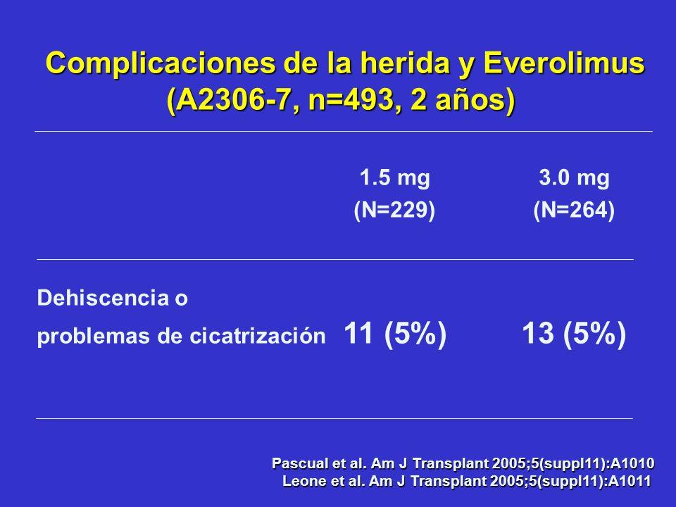 1.5 mg 3.0 mg (N=229)(N=264) Dehiscencia o problemas de cicatrización 11 (5%)13 (5%) Complicaciones de la herida y Everolimus (A2306-7, n=493, 2 años)