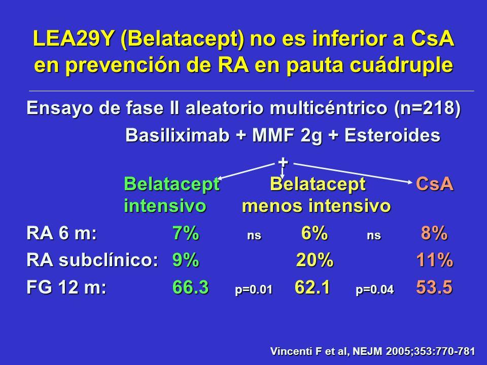 LEA29Y (Belatacept) no es inferior a CsA en prevención de RA en pauta cuádruple Ensayo de fase II aleatorio multicéntrico (n=218) Basiliximab + MMF 2g