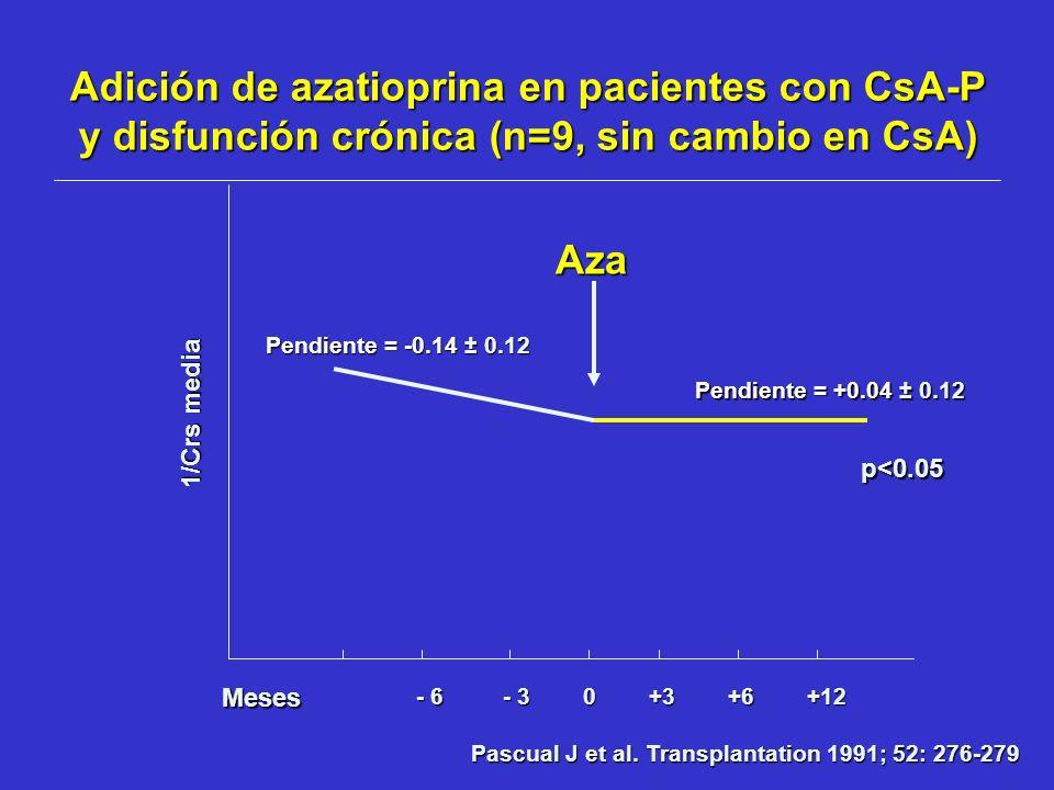 Pascual J et al. Transplantation 1991; 52: 276-279 1/Crs media Adición de azatioprina en pacientes con CsA-P y disfunción crónica (n=9, sin cambio en