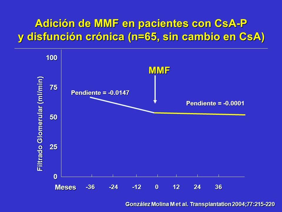 González Molina M et al. Transplantation 2004;77:215-220 Filtrado Glomerular (ml/min) -36 -24 -12 0 12 24 36 MMF Pendiente = -0.0001 1007550250 Pendie