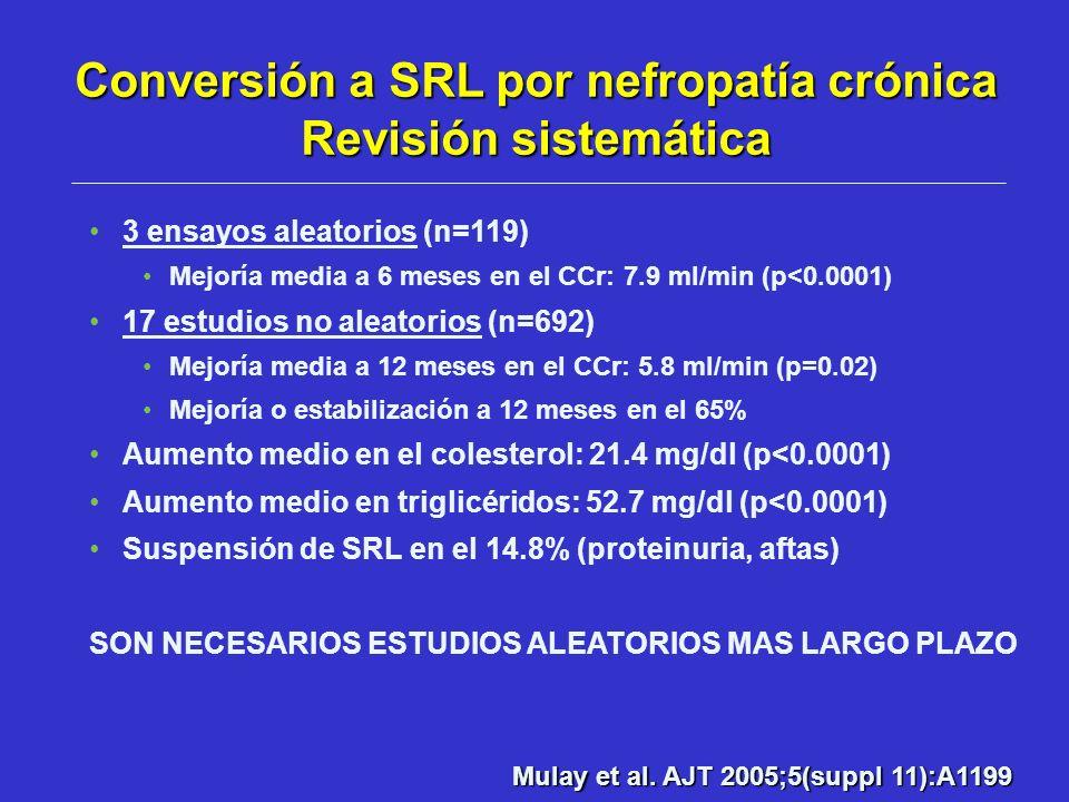 3 ensayos aleatorios (n=119) Mejoría media a 6 meses en el CCr: 7.9 ml/min (p<0.0001) 17 estudios no aleatorios (n=692) Mejoría media a 12 meses en el