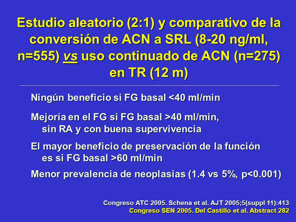 Estudio aleatorio (2:1) y comparativo de la conversión de ACN a SRL (8-20 ng/ml, n=555) vs uso continuado de ACN (n=275) en TR (12 m) Congreso ATC 200