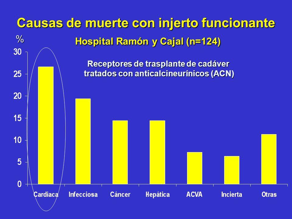 Grupo I (n=31): RA 7% Basiliximab + Esteroides + MMF 2g Sirolimus 15 mg 2d, luego 5 mg/d, (10-12 ng/ml 6 m, luego 5-10 ng/ml) Grupo II (n=30): RA 11% Basiliximab + Esteroides + MMF 2g CsA 6-8 mg/kg niveles 200-250 ng/ml Flechner et al, AJT 2004;4:1176-85 Inmunosupresión sin ACN en TR de novo: El ensayo de Flechner
