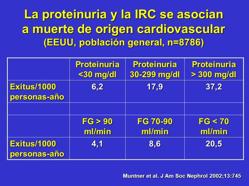 La proteinuria y la IRC se asocian a muerte de origen cardiovascular (EEUU, población general, n=8786) Proteinuria <30 mg/dl Proteinuria 30-299 mg/dl
