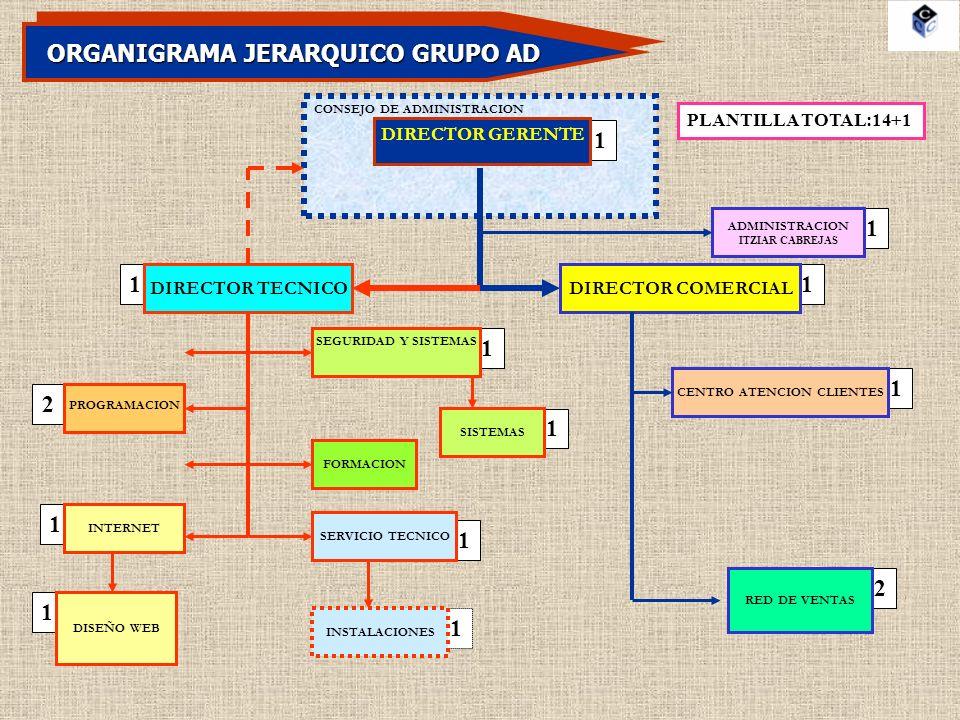 ORGANIGRAMA FUNCIONAL GRUPO AD ADMINISTRACION DIRECTOR TECNICODIRECTOR COMERCIAL DIRECTOR GERENTE DIRECCION FINANCIERA CONTROL DEPARTAMENTO COMERCIAL CONTROL DEPARTAMENTO TECNICO DIRECCION DE CALIDAD GESTION DE LOS RECURSOS HUMANOS DIRECCION Y PLANIFICACION ESTRATEGICA SUPERVISION DEL PLAN DE FORMACION RELACIONES PUBLICAS GESTION COMERCIAL ALTO NIVEL CONTROL AREA ADMINISTRATIVA POLITICA SEGURIDAD Y MEDIOAMBIENTE CONTROL PRODUCCION SUPERVISION DE LA PROGRAMACION SUPERVISION DEL AREA DE INTERNET SUPERVISION SEGURIDAD Y SISTEMAS SUPERVISION SERVICIO TECNICO DIRECCION AREA FORMACION DIRECCION NUEVOS PROYECTOS DIRECCION PROGRAMACION LINUX DIRECCION SISTEMAS EMBEBIDOS MIEMBRO COMITÉ DE DIRECCION MIEMBRO DEL COMITÉ DE CALIDAD SUPERVISION EQUIPOS DE PROYECTOS DIRECCION MARKETING ESTRATEGICO DIRECCION MARKETING OPERACIONAL DIRECCION MARKETING RELACIONAL SERVICIO ESTRATEGICO POSTVENTA CENTRO DE ATENCION DE CLIENTES CONTROL DE LA RED DE VENTAS CONTROL DE LAS DELEGACIONES DATOS ESTADISTICOS COMERCIALES SUPERVISION DE COMPRAS Y STOKS CONTROL SATISFACCION DE CLIENTES FORMACION DE VENDEDORES GESTION DE VENTAS CONTROL DE PAGOS Y COBROS FACTURACION Y SU CONTROL ATENCION TELEFONICA Y FAX NOMINAS Y SEGURIDAD SOCIAL AGENDA DIRECCION ALBARANES RECEPCION DEL CORREO RECEPCION VISITAS CONTROL DE TESORERIA REDACCION OFERTAS CONTROL OFERTAS Y PEDIDOS