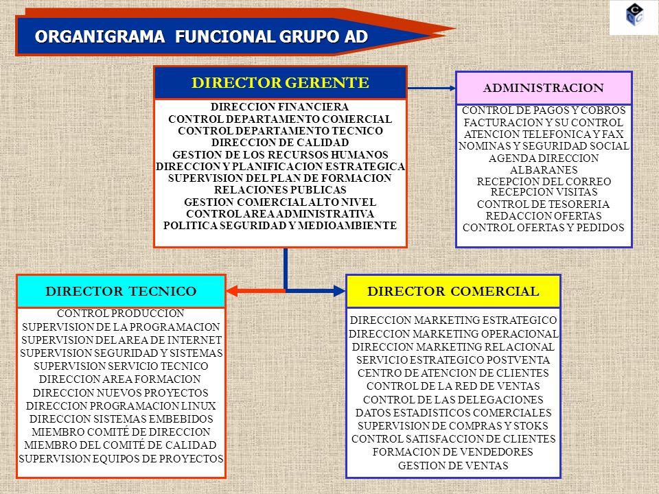 ORGANIGRAMA FUNCIONAL GRUPO AD ADMINISTRACION DIRECTOR TECNICODIRECTOR COMERCIAL DIRECTOR GERENTE DIRECCION FINANCIERA CONTROL DEPARTAMENTO COMERCIAL