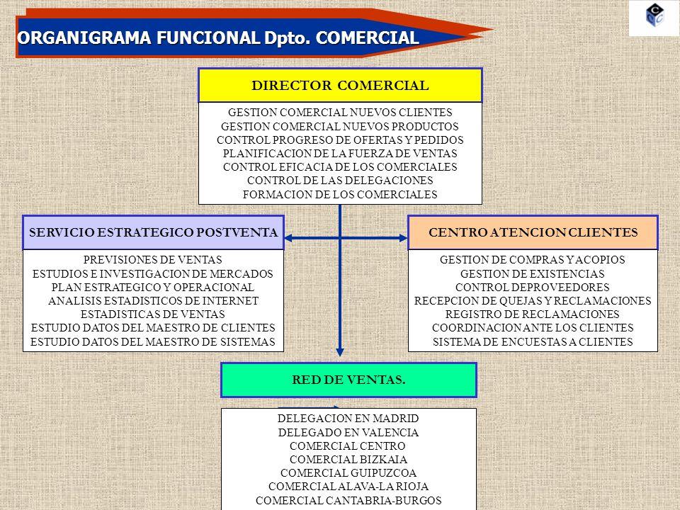 ORGANIGRAMA FUNCIONAL Dpto. COMERCIAL CENTRO ATENCION CLIENTES DIRECTOR COMERCIAL SERVICIO ESTRATEGICO POSTVENTA RED DE VENTAS. GESTION COMERCIAL NUEV