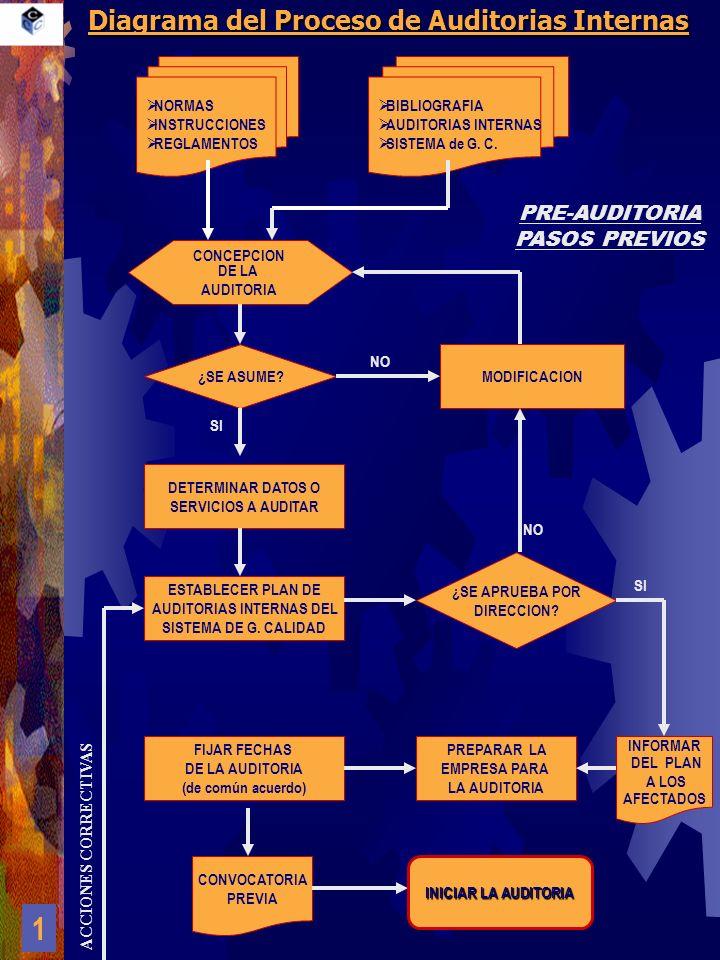 Diagrama del Proceso de Auditorias Internas NORMAS INSTRUCCIONES REGLAMENTOS BIBLIOGRAFIA AUDITORIAS INTERNAS SISTEMA de G. C. CONCEPCION DE LA AUDITO