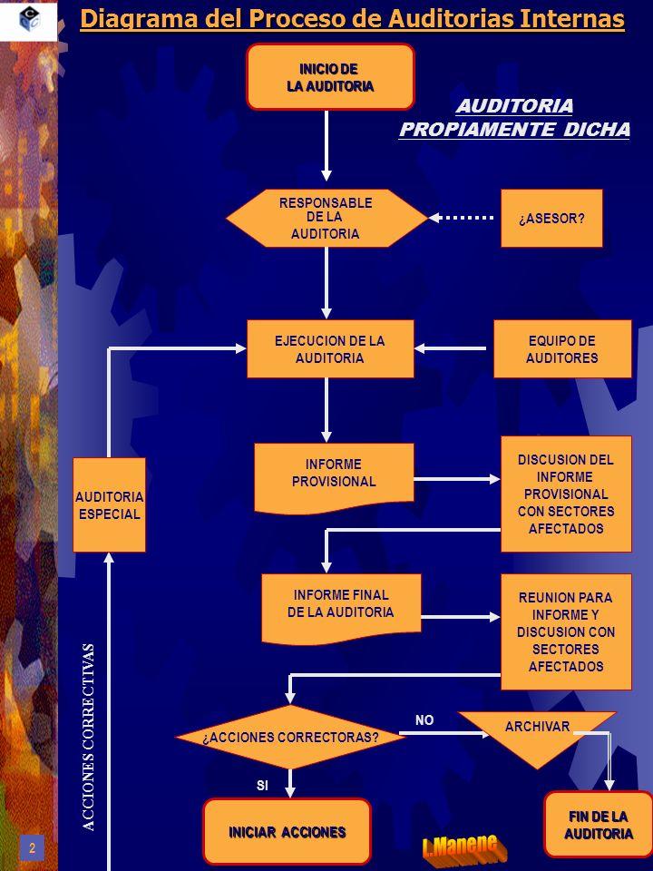 Diagrama del Proceso de Auditorias Internas RESPONSABLE DE LA AUDITORIA EJECUCION DE LA AUDITORIA EQUIPO DE AUDITORES DISCUSION DEL INFORME PROVISIONA