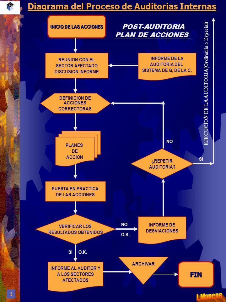 Diagrama del Proceso de Auditorias Internas DEFINICION DE ACCIONES CORRECTORAS REUNION CON EL SECTOR AFECTADO DISCUSION INFORME INFORME AL AUDITOR Y A