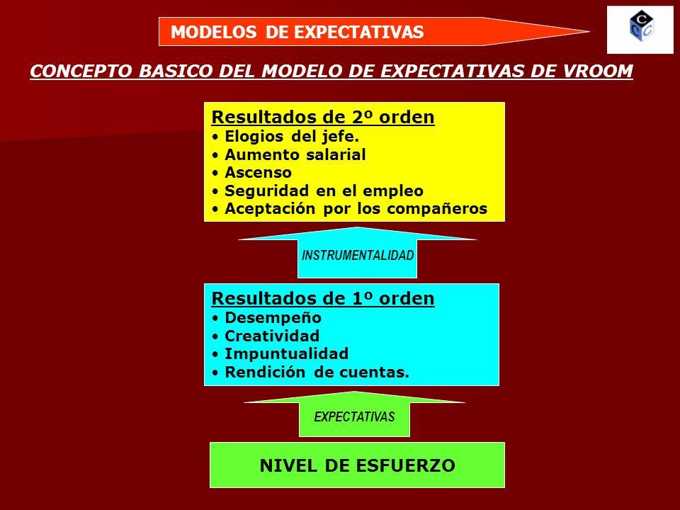 MODELO DE EXPECTATIVAS DE VROOM EXPECTATIVA Probabilidad percibida de que el esfuerzo conduce al desempeño INSTRUMENTALIDAD Probabilidad percibida de que el esfuerzo conduce al desempeño VALOR Esta asociado a la recompensa EXPECTATIVARESULTADOS 1º NIVELRESULTADOS FINALES Actividad del individuo ESFUERZO CAPACIDAD PRODUCTIVIDAD ELEVADA DINERO PROMOCION BENEFICIOS SOCIALES APOYO DEL SUPERVISOR ACEPTACION DEL GRUPO EXPECTATIVA Probabilidad de 0 a 1 INSTRUMENTALIDAD Corrección de -1 a +1
