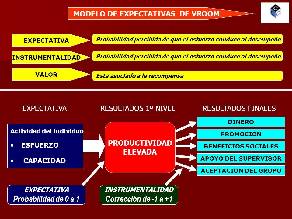 MODELO DE EXPECTATIVAS DE VROOM EXPECTATIVA Probabilidad percibida de que el esfuerzo conduce al desempeño INSTRUMENTALIDAD Probabilidad percibida de