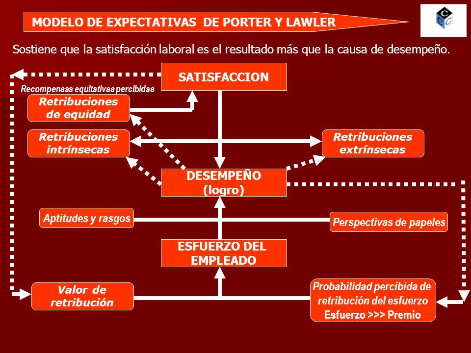 MODELO DE EXPECTATIVAS DE PORTER Y LAWLER SATISFACCION Sostiene que la satisfacción laboral es el resultado más que la causa de desempeño. DESEMPEÑO (