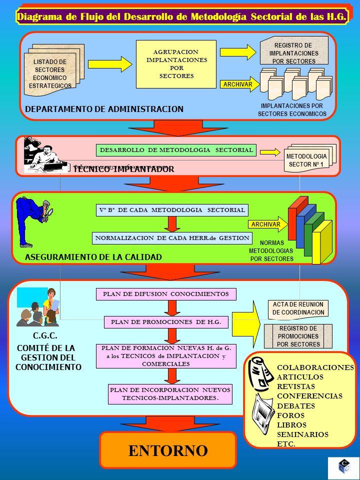 Diagrama de Flujo del Desarrollo de Metodología Sectorial de las H.G. COMITÉ DE LA GESTION DEL CONOCIMIENTO C.G.C. ACTA DE REUNION DE COORDINACION DEP