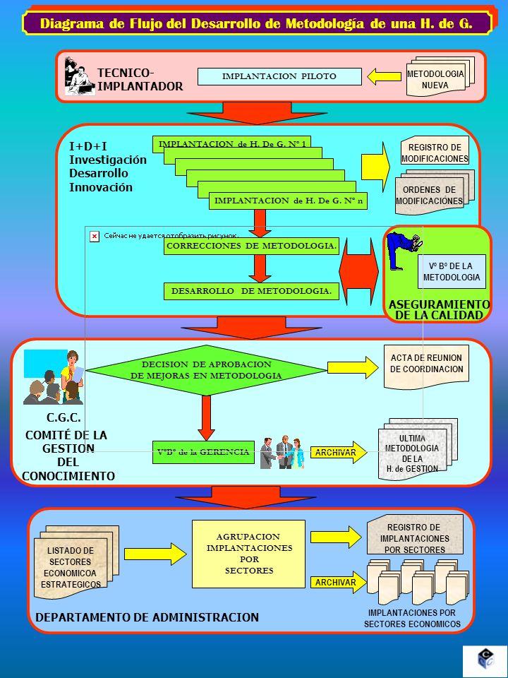 Diagrama de Flujo del Desarrollo de Metodología de una H. de G. CORRECCIONES DE METODOLOGIA. IMPLANTACION de H. De G. Nº 1 I+D+I Investigación Desarro