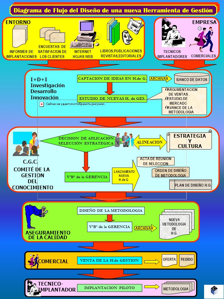 Diagrama de Flujo del Diseño de una nueva Herramienta de Gestión ENTORNOEMPRESA INFORMES DE IMPLANTACIONES ENCUESTAS DE SATISFACION DE LOS CLIENTES IN